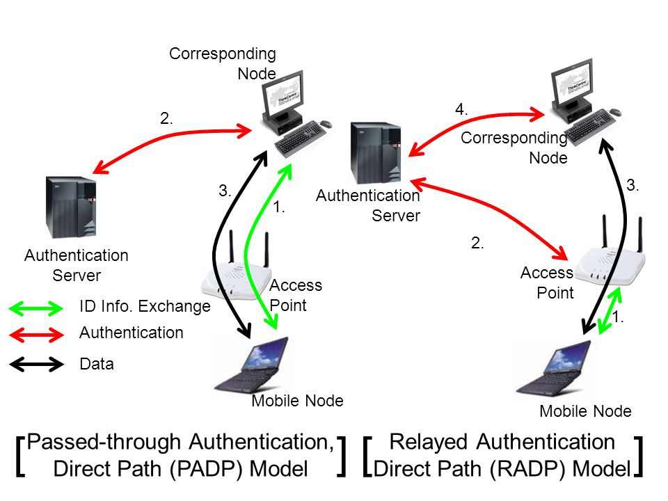 [ ] [ ] Passed-through Authentication, Direct Path (PADP) Model
